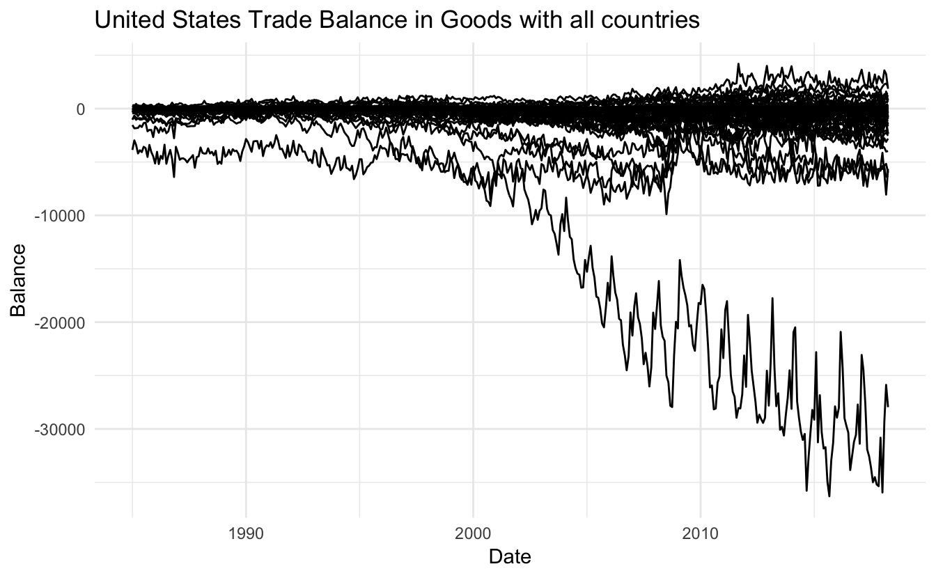 ggplot2 trial and error - US trade data