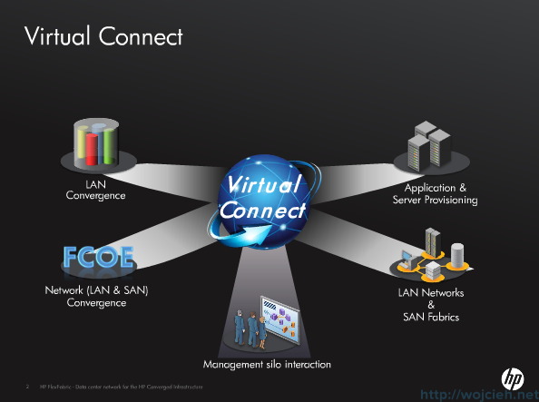 HP Virtual Connect
