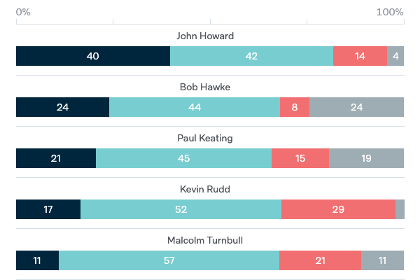 Australian Prime Ministers and Foreign Policy - Lowy Institute Poll 2020