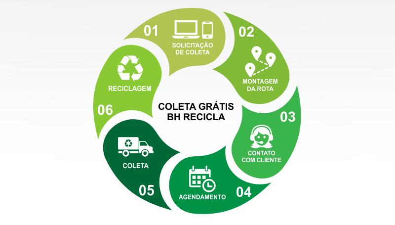 Imagem em destaque para o artigo: Entenda como funciona a coleta grátis da BH Recicla