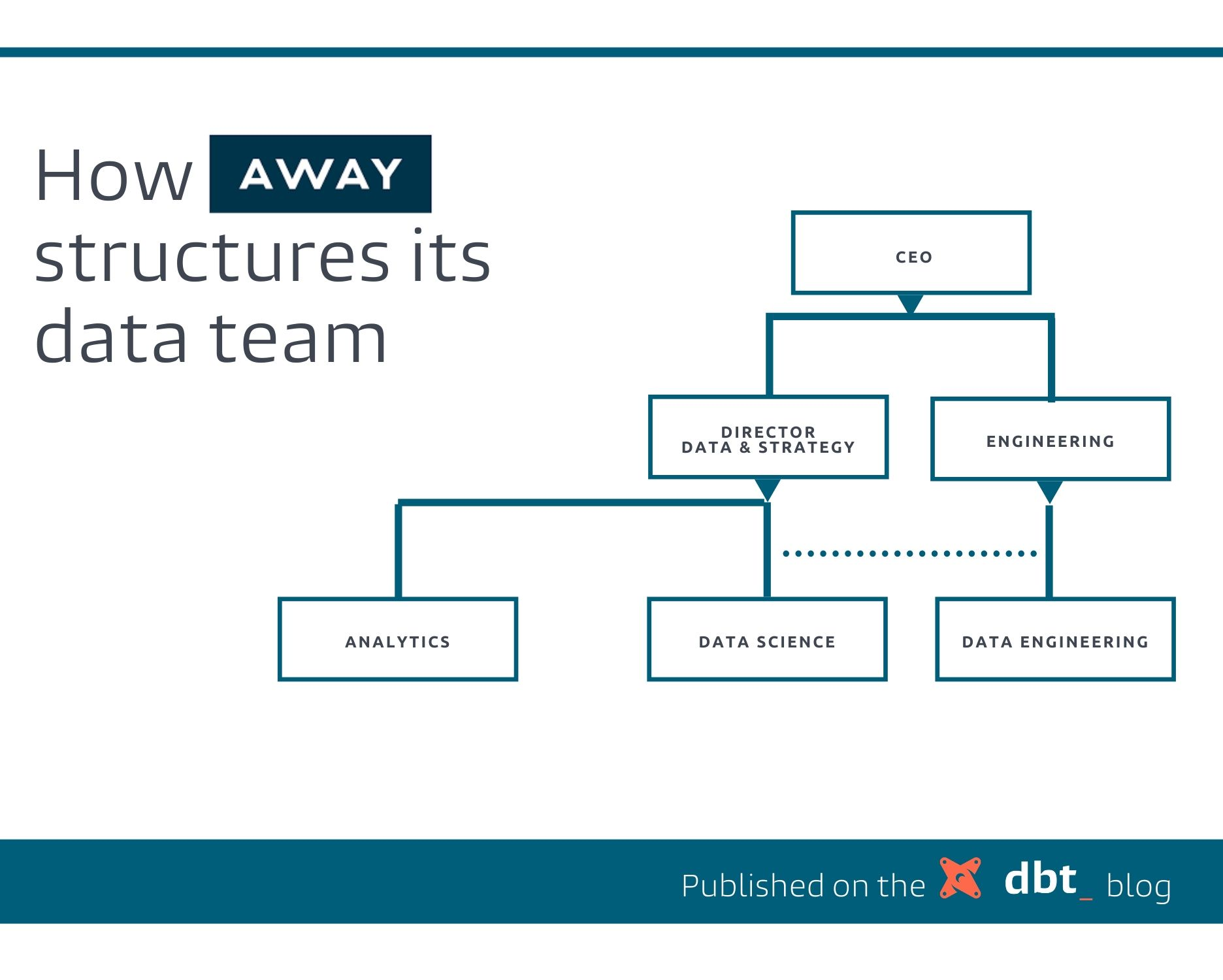 Away's data team org structure