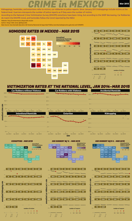 Mar 2015 Infographic of Crime in Mexico