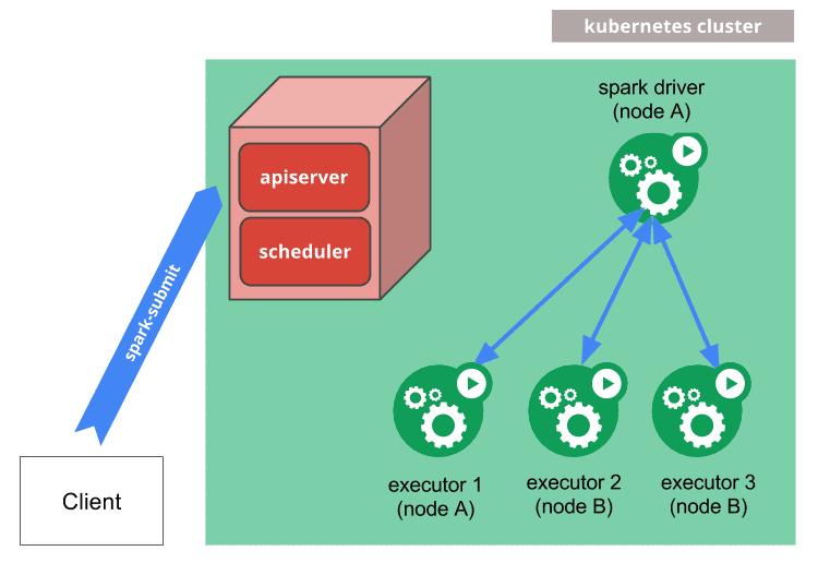 k8s cluster mode