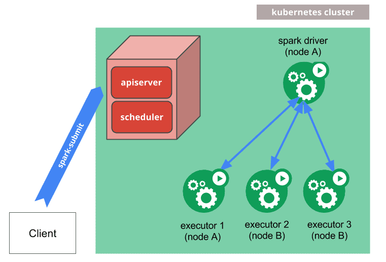 spark-submit can be directly used to submit a Spark application to a Kubernetes cluster