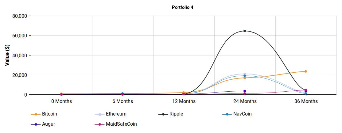 crypto-portfolio-4