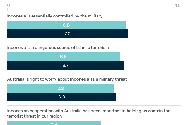 Views of Indonesia - Lowy Institute Poll 2020