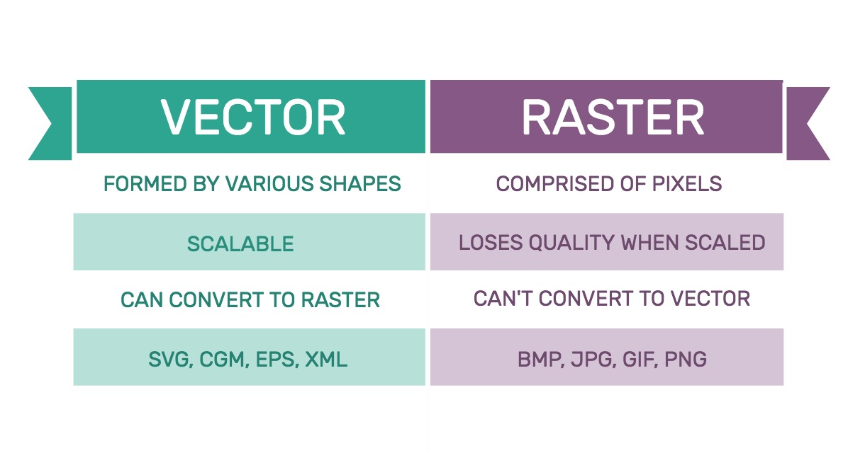 Comparison Table of Vector and Raster Graphics