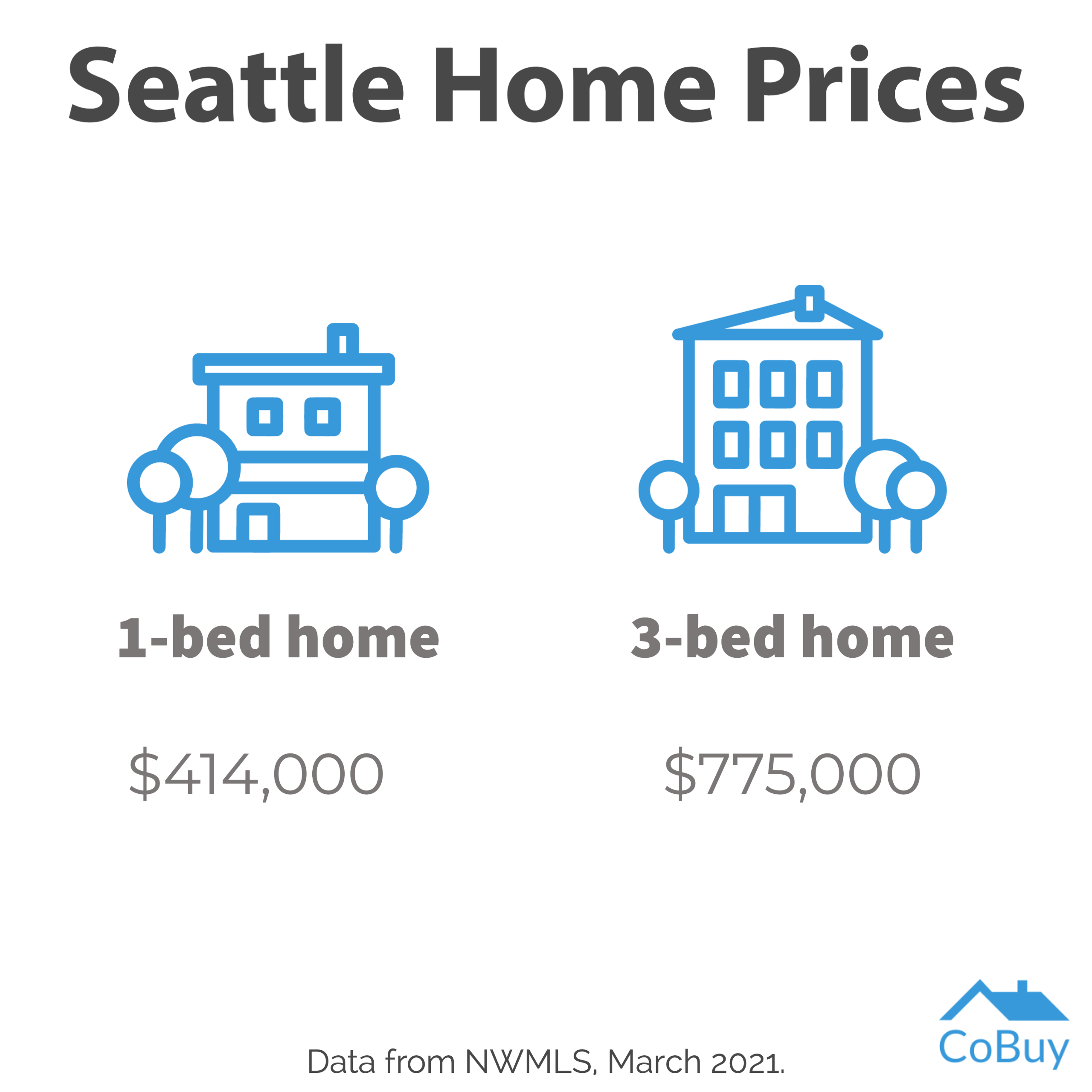 The median sale price for a 1-bed home in Seattle is $414,000, while a 3-bed home is $775,000.