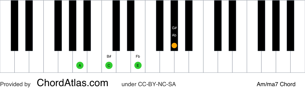 Piano chord chart for the A minor/major seventh chord (Am/ma7). The notes A, C, E and G# are highlighted.