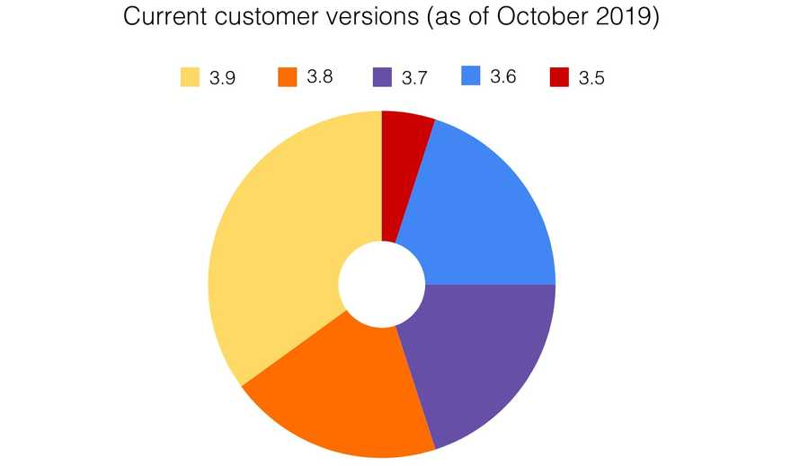 Current customer versions (as of October 2019)