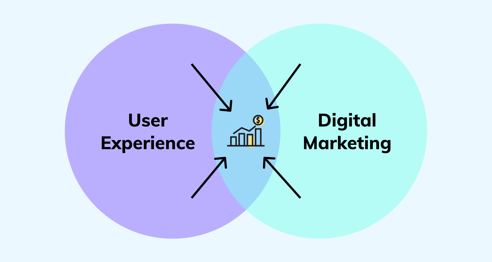 Common part of user experience and digital marketing.