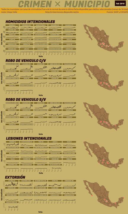 Infográfica del Crimen en México - Feb 2019