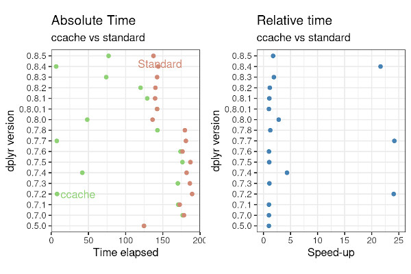 Faster R package installation