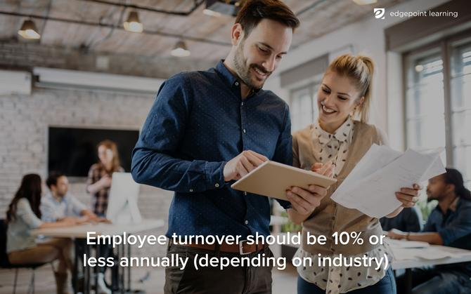 Employee turnover should be 10% or less annually (depending on industry)