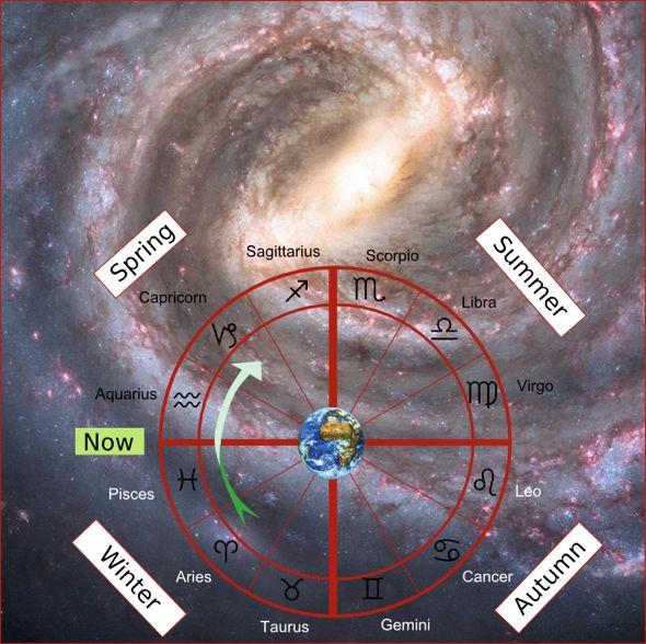 Milky way and the Zodiac