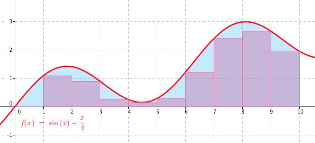 Obdélníky pod křivkou grafu