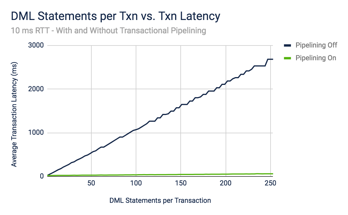 Graph: DML Statements per Transaction vs Transaction Latency