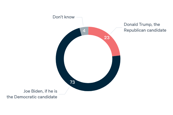 US presidential election and Australia - Lowy Institute Poll 2020