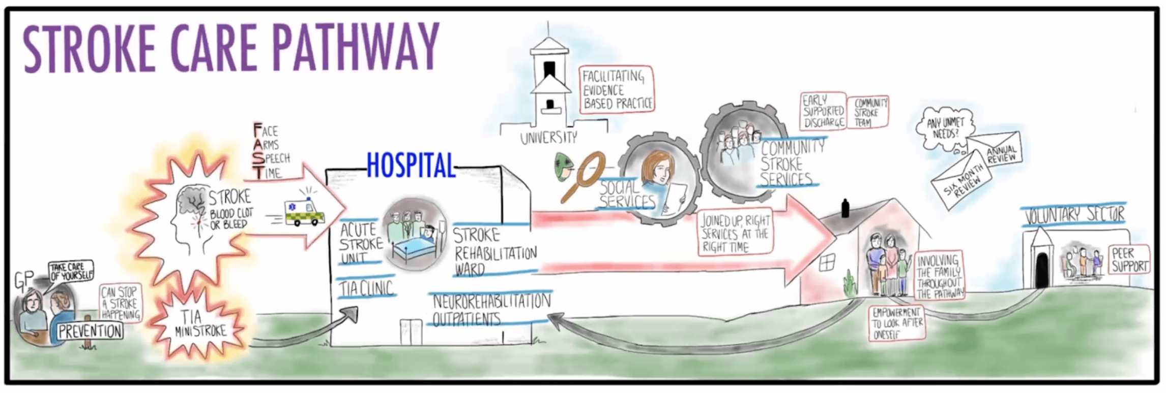 """""""Pathway for Stroke Care"""""""