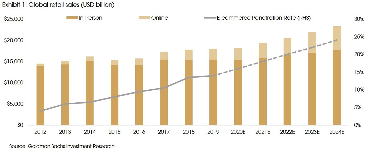 Exhibit 1 Global retail sales USD billion