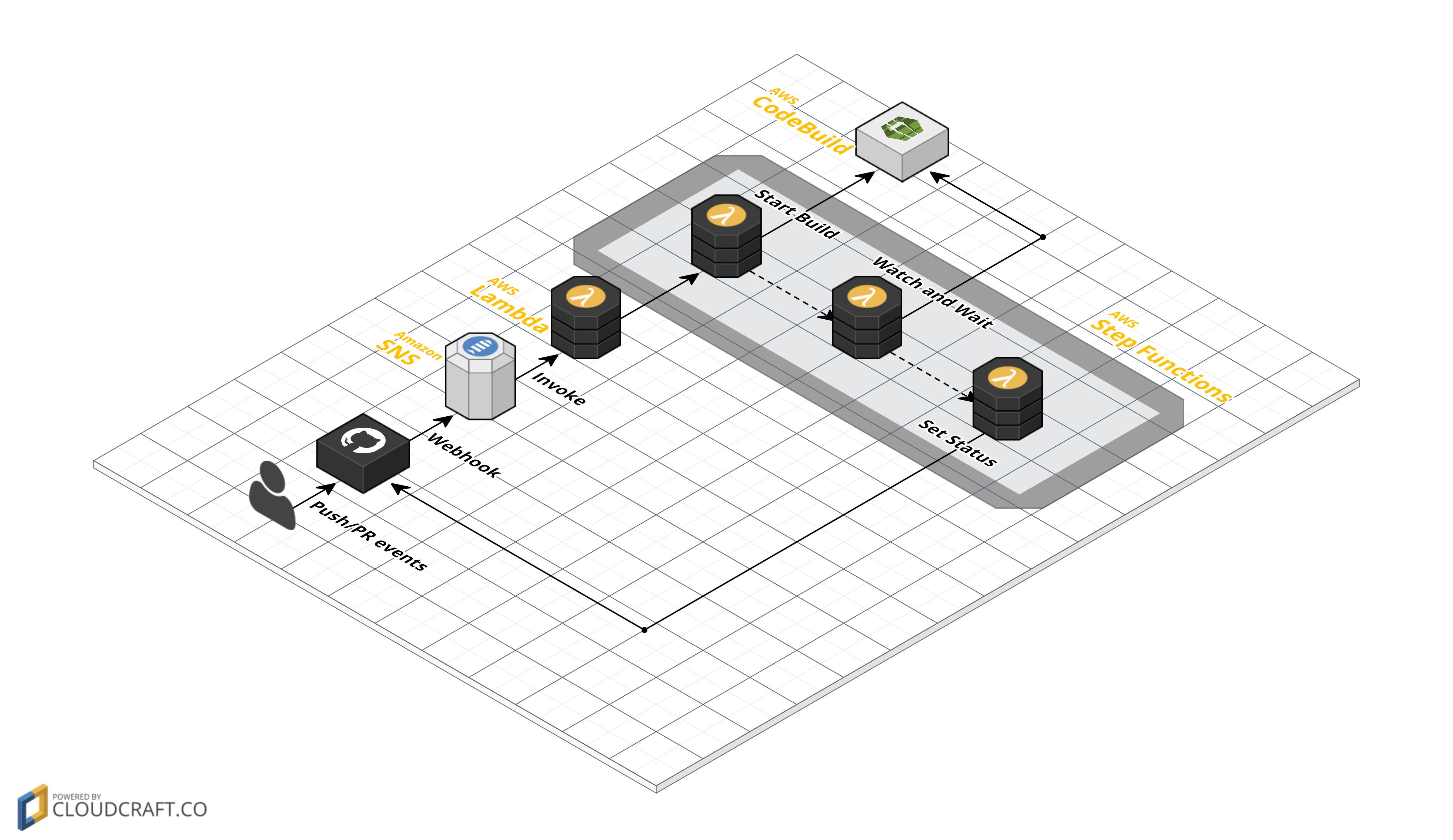 GitHub と AWS CodeBuild を連携させるサーバーレスなツールを