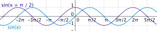 Funkce sinus posunutá o \pi/2 – křivka je shodná s grafem funkce cosinus