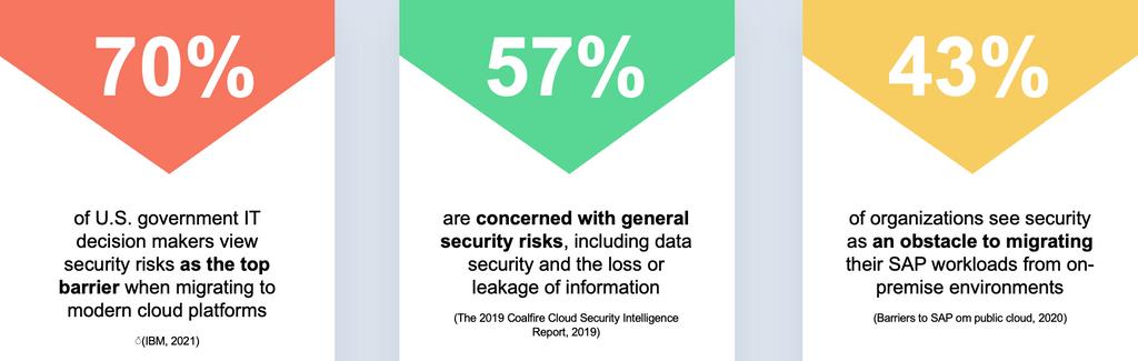 cloud security 4