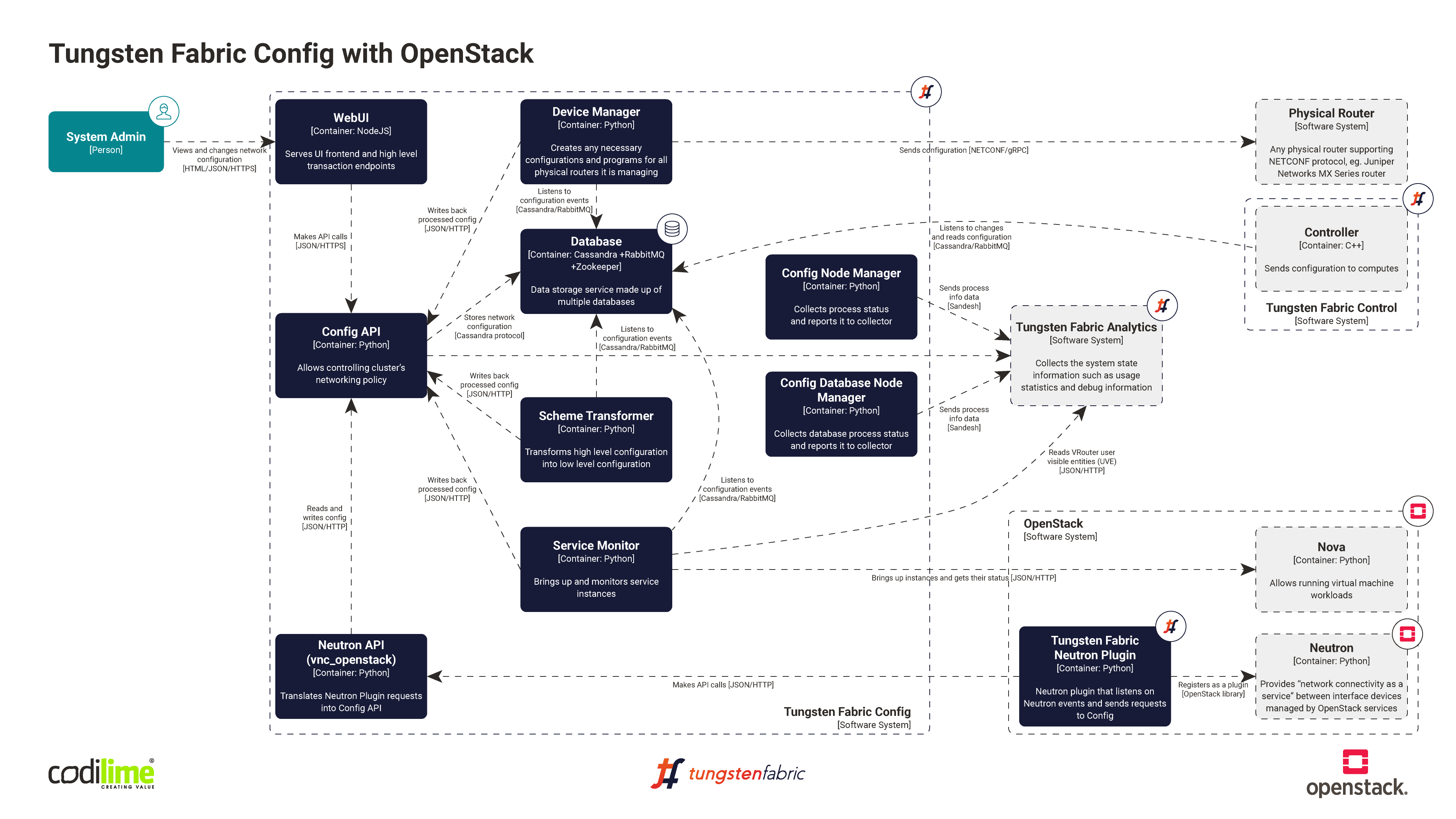 Tungsten Fabric Config with OpenStack