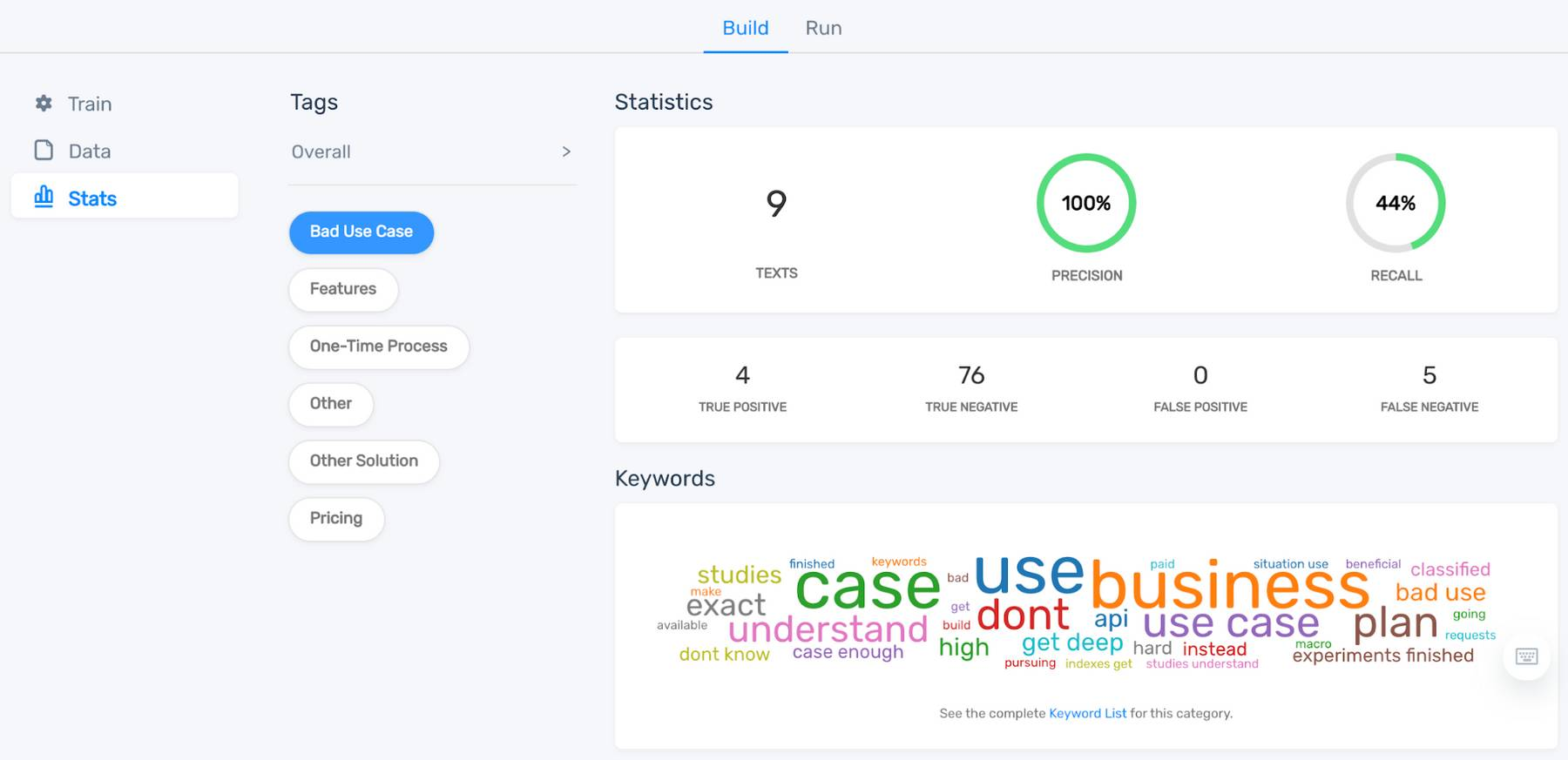 """Dashboard showing statistics and keyword cloud for """"Bad Use Case."""""""