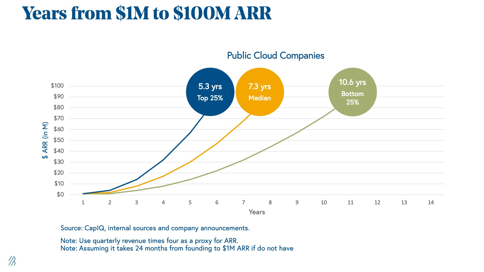 Years it took for companies to go from $1 million to $100 million AAR