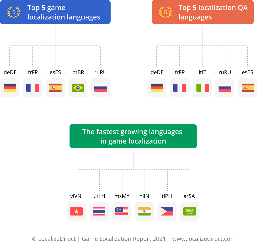 Infographics - most popular languages in game localization and LQA 2021