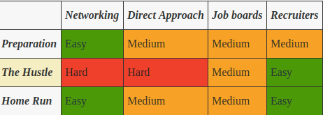 v0.1 - aka the Ugly-but-at-least-there version of the Job Search Matrix