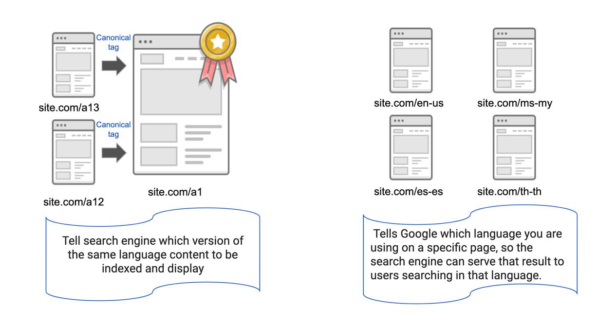 Canonical vs Hreflang