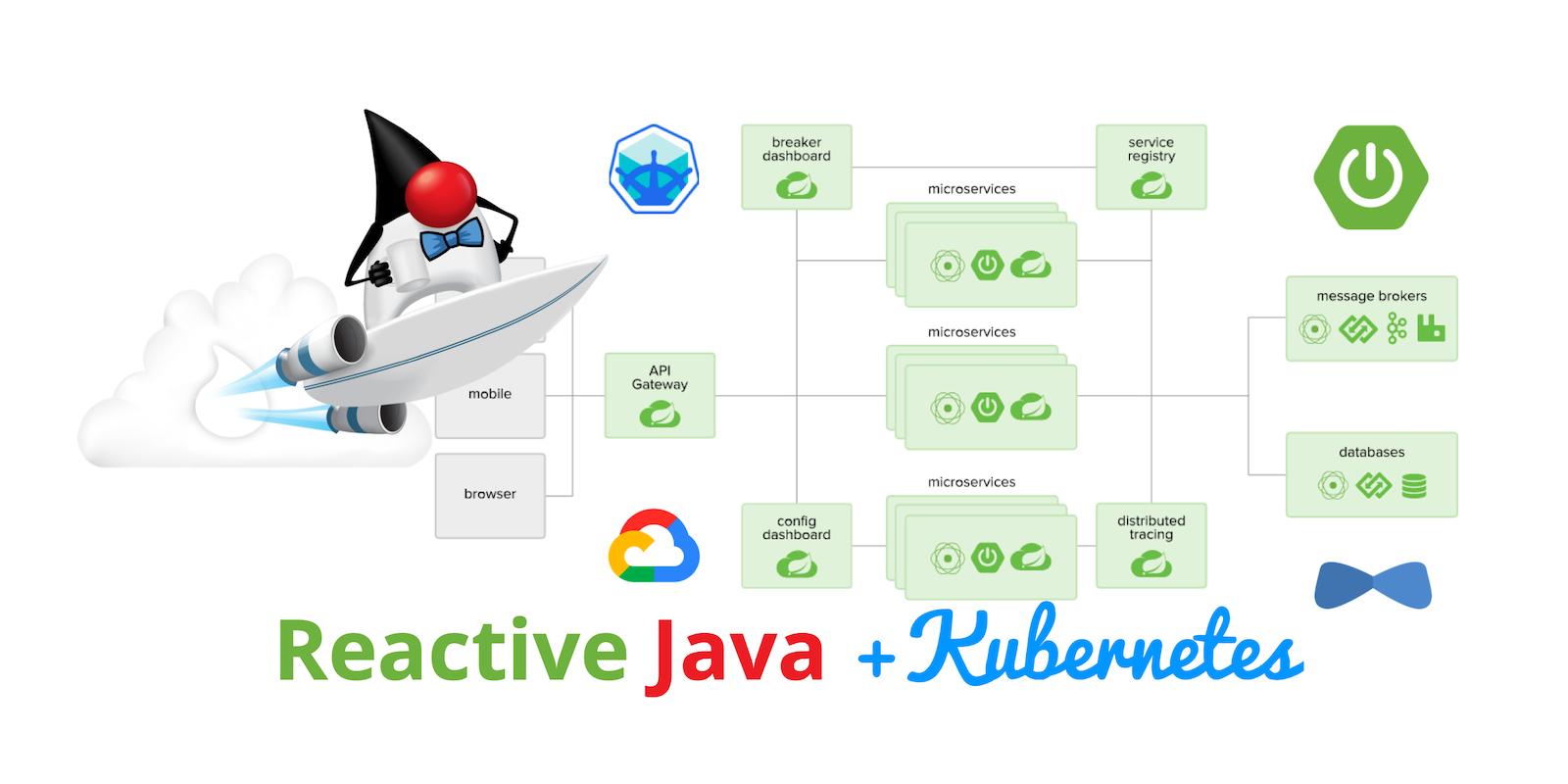 Reactive Java Kubernetes