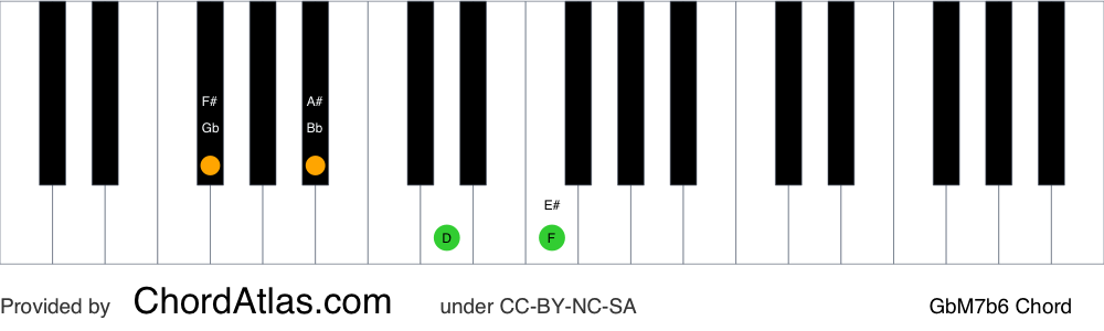Piano chord chart for the G flat major seventh flat sixth chord (GbM7b6). The notes Gb, Bb, Ebb and F are highlighted.