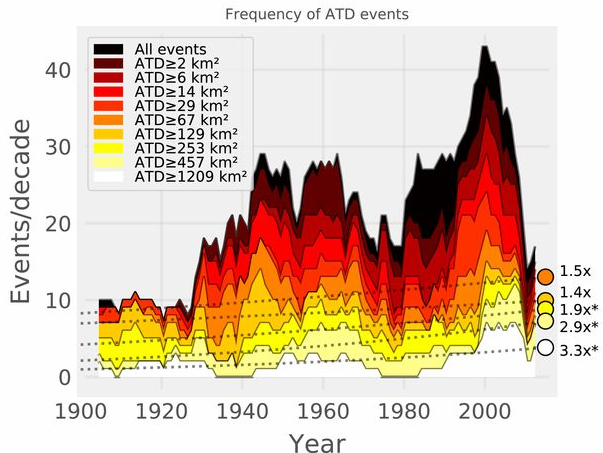 Decadal frequency of normalized damage events above different Area of Total Destruction (ATD) thresholds. The most destructive events are shown in the brightest colors. The frequency of the most destructive landfalls is increasing by a factor 3.3x/century.