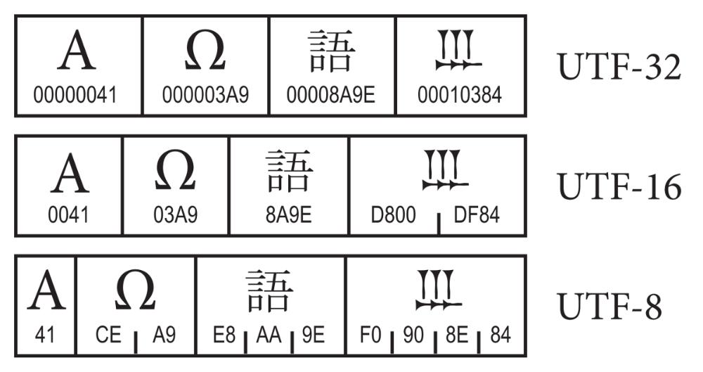 tableau de comparaison différents UTF