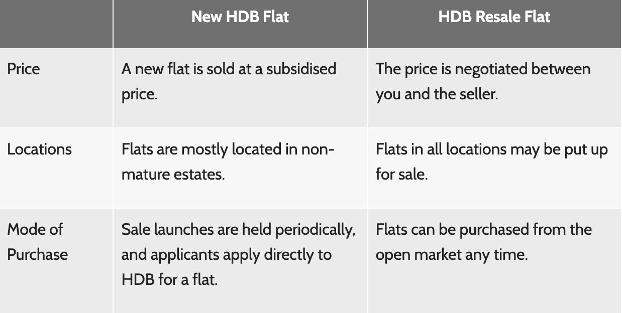 Comparing New Flats and Resale Flats