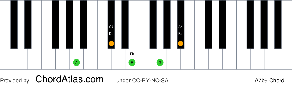 Piano chord chart for the A dominant flat ninth chord (A7b9). The notes A, C#, E, G and Bb are highlighted.