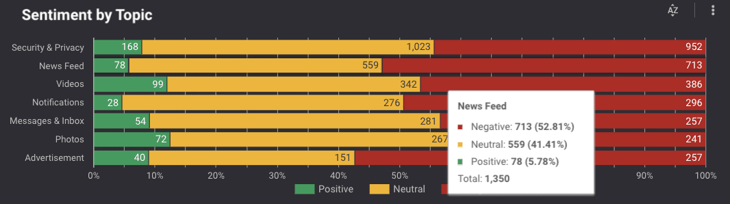 Sentiment by Topic graph with results for News Feed highlighted.