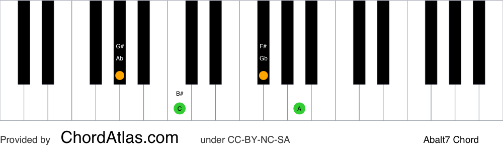 Piano chord chart for the A flat altered chord (Abalt7). The notes Ab, C, Gb and Bbb are highlighted.