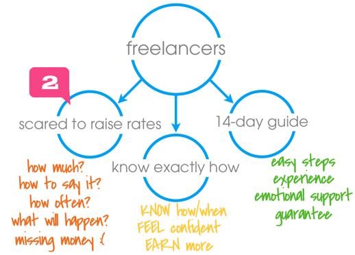 30x500 freelancers orbit raising rates