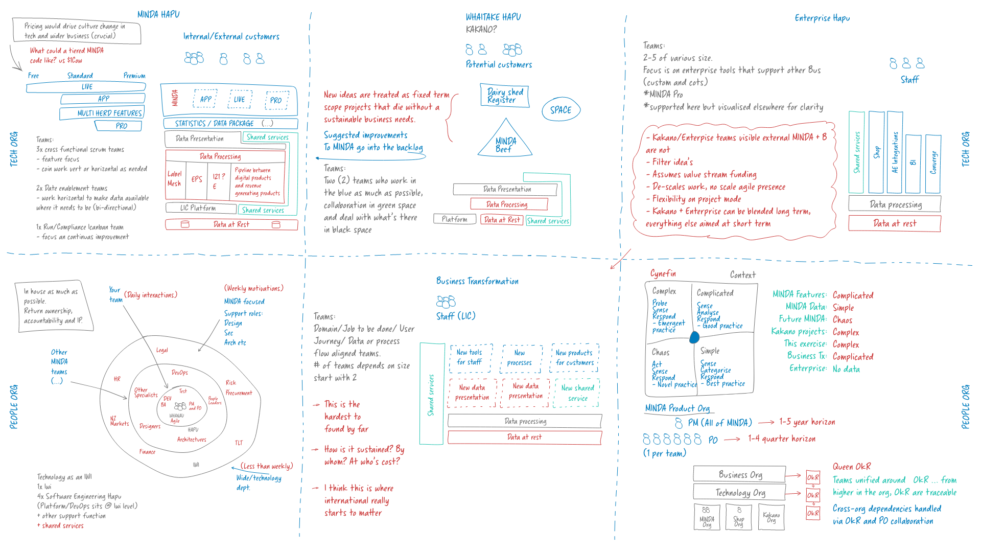 The front page of the team topologies I designed in April 2020