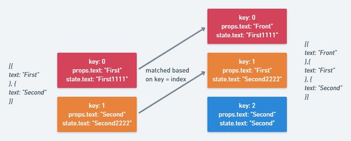 React Keys Index Explanation