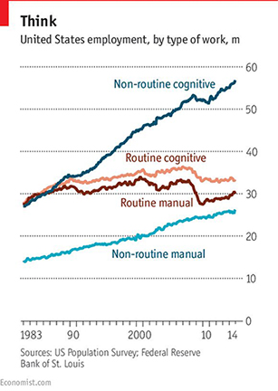 routine vs non-routine jobs in united states employment