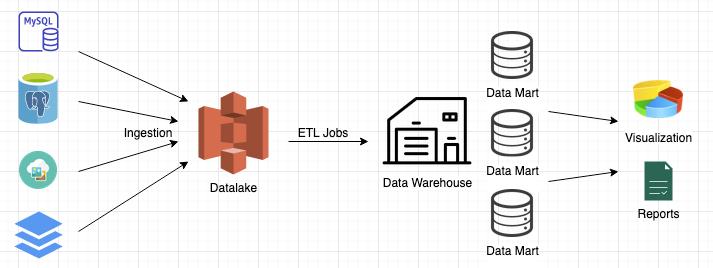 database-datalake-datawarehouse
