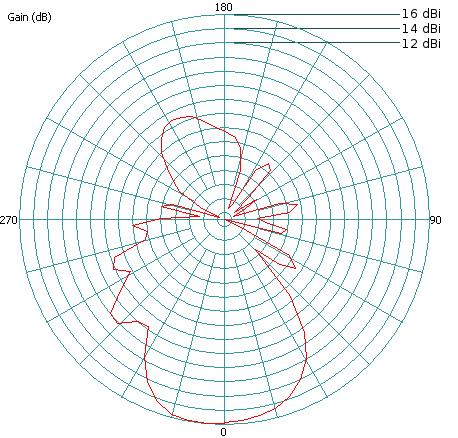 LTSA antenna measured in compact antenna range.