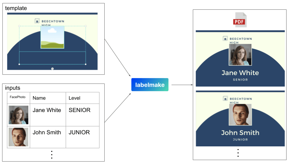 labelmake