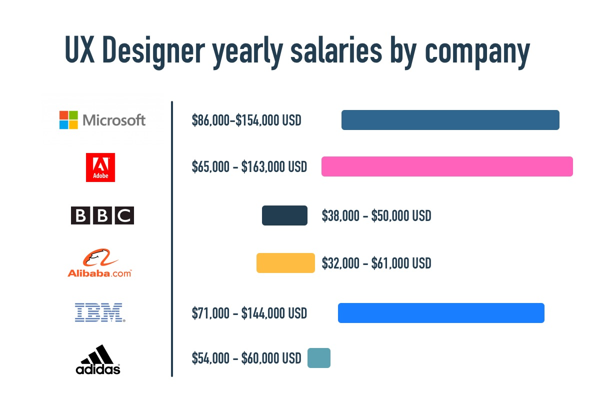 Graph of UX designer salaries by company, featuring each company's logo