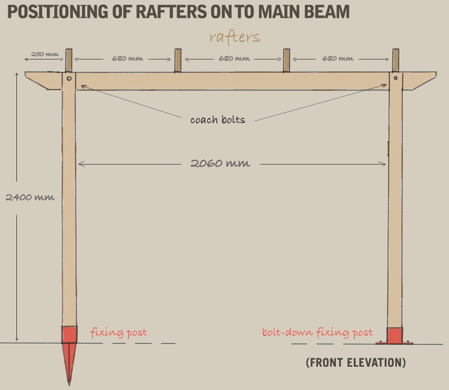 A diagram demonstrating the ideal positioning of the rafters onto the main beam. The rafters are positioned no less than 250mm from the ends of the beam, and evenly spaced 680 apart. There should be 2060mm between the main posts.
